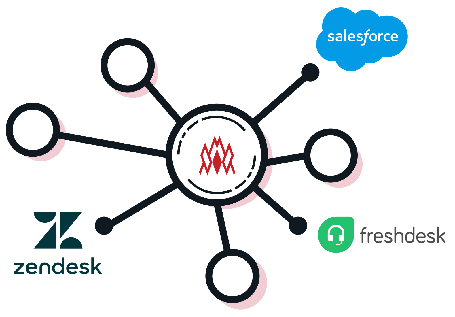 The system has a connecting function that can support the leading CRM systems in the market