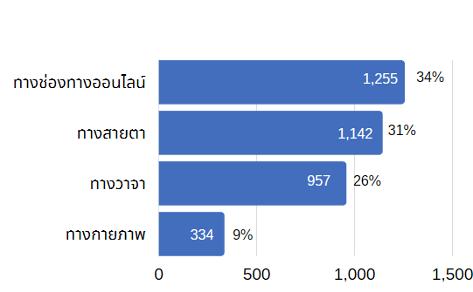 [1]การแบ่งประเภทการกระทำโดยอ้างอิงพฤติกรรมจากบทความเมื่อฉันถูกคุกคาม…(ทางเพศ)https://www.thaihealth.or.th/Content/46256-